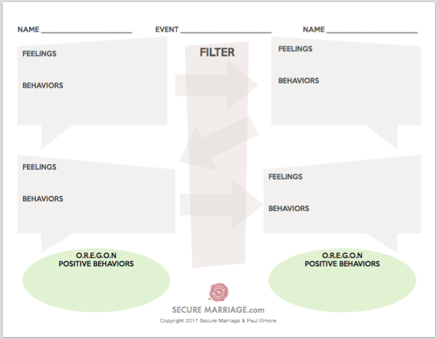 Conflict Resolution Map | Secure Marriage